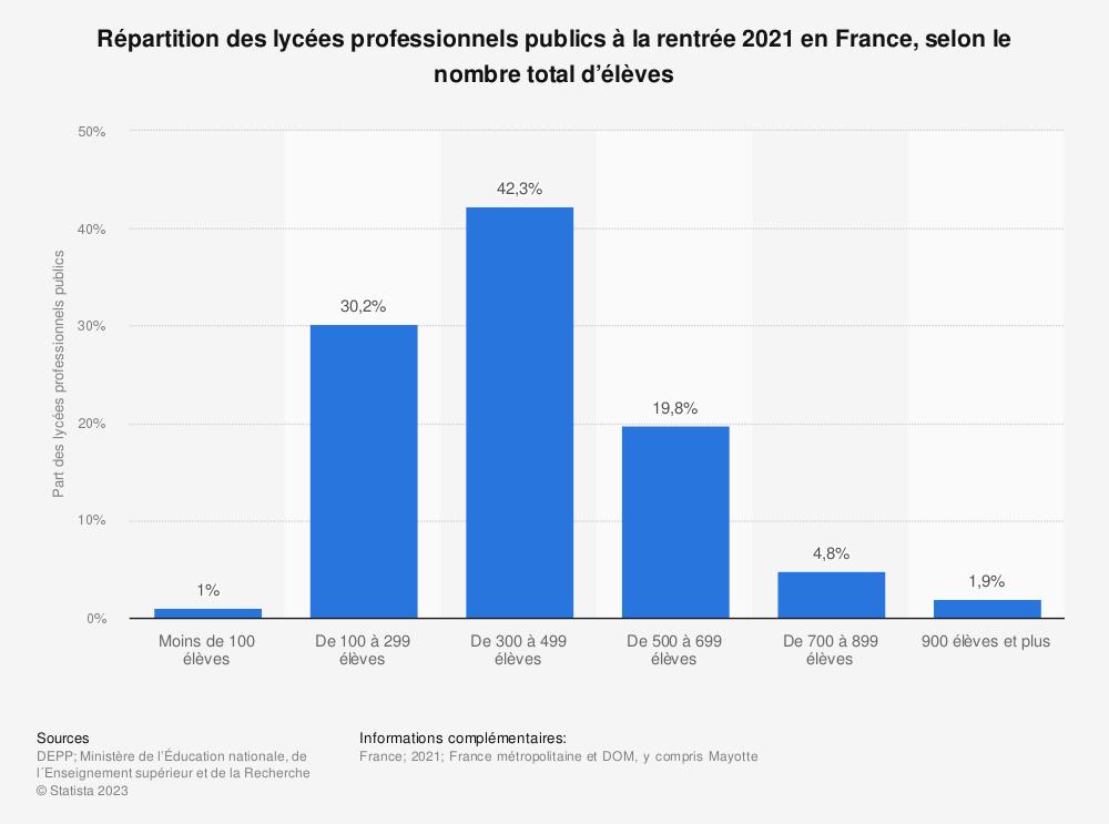 Statistique: Répartition des lycées professionnels publics à la rentrée 2019 en France, selon le nombre total d'élèves | Statista