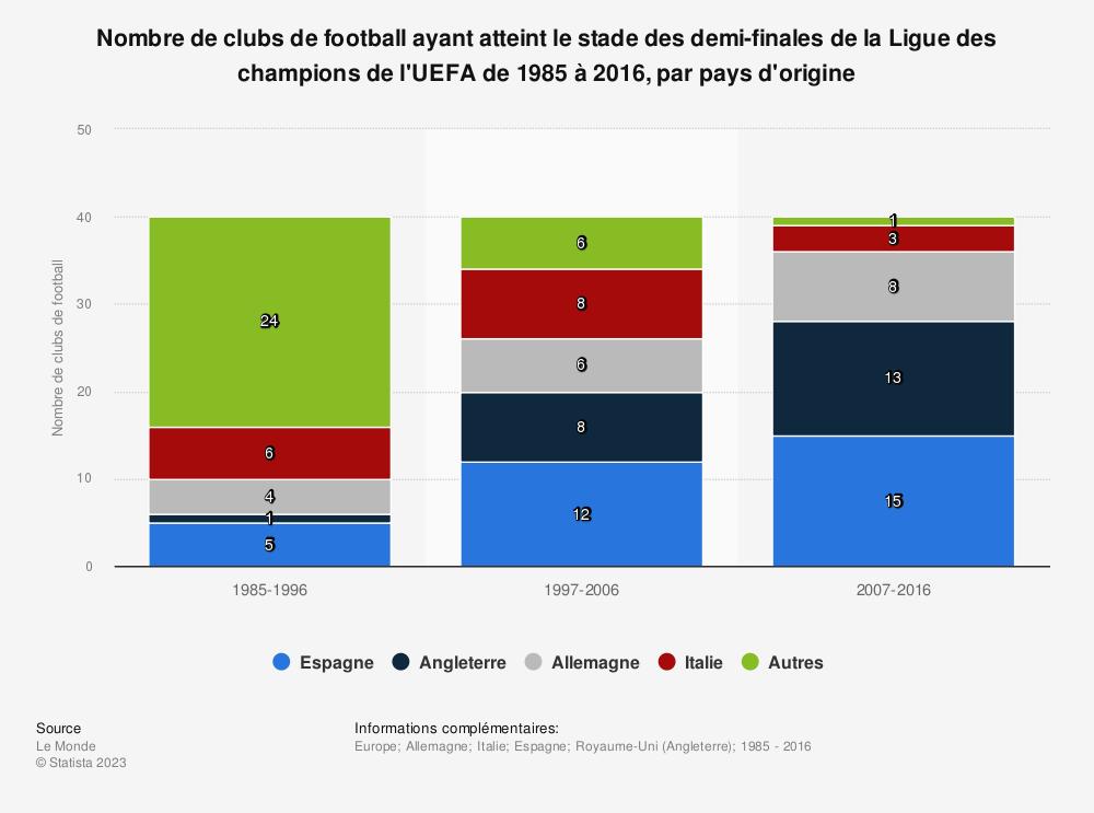 Statistique: Nombre de clubs de football ayant atteint le stade des demi-finales de la Ligue des champions de l'UEFA de 1985 à 2016, par pays d'origine | Statista