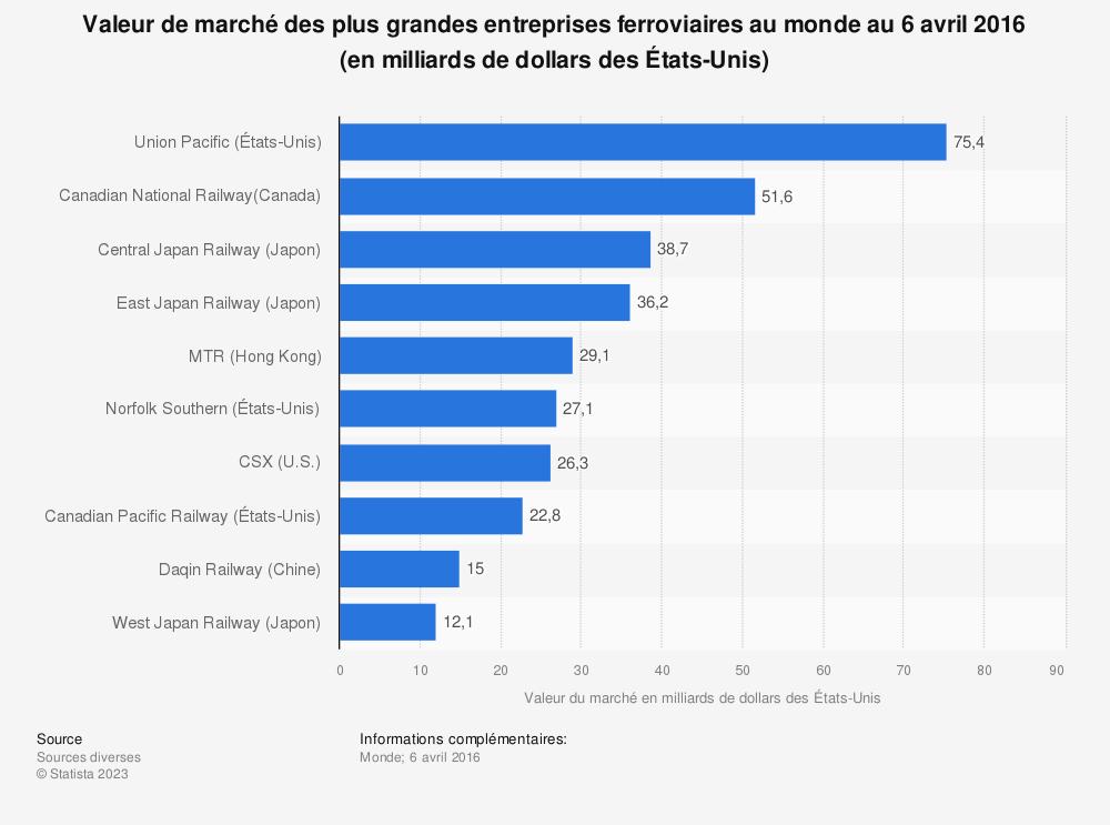Statistique: Valeur de marché des plus grandes entreprises ferroviaires au monde au 6 avril 2016 (en milliards de dollars des États-Unis) | Statista