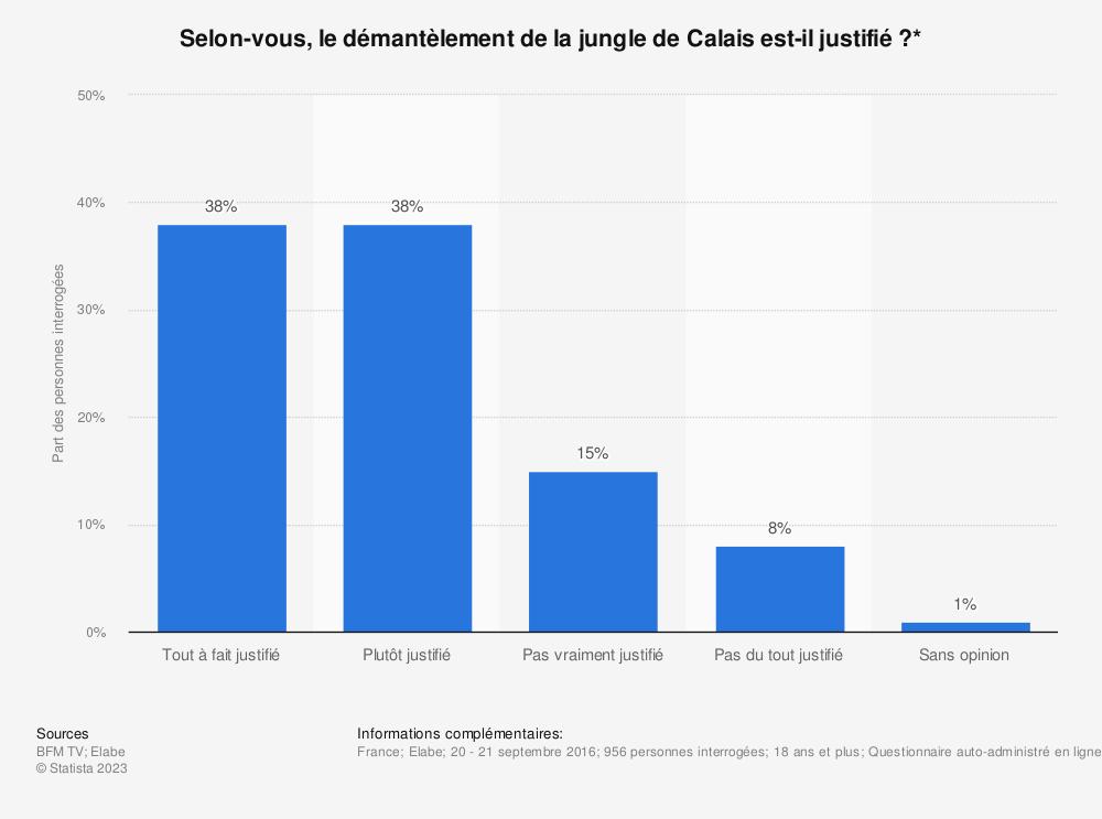 Statistique: Selon-vous, le démantèlement de la jungle de Calais est-il justifié ?* | Statista