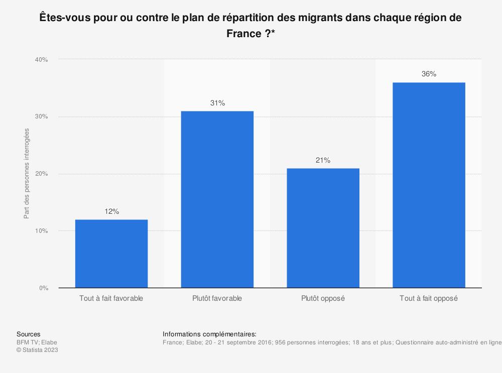 Statistique: Êtes-vous pour ou contre le plan de répartition des migrants dans chaque région de France ?* | Statista