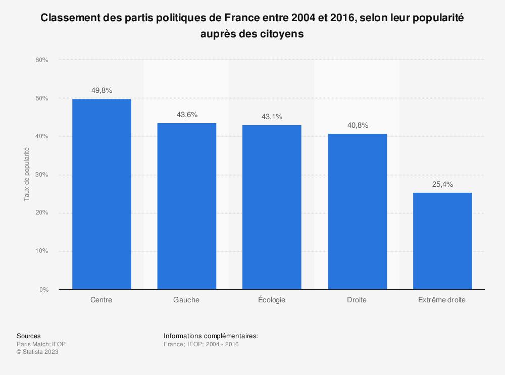 Statistique: Classement des partis politiques de France entre 2004 et 2016, selon leur popularité auprès des citoyens | Statista