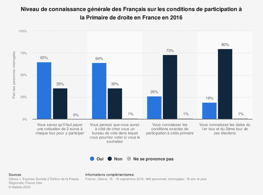 Statistique: Niveau de connaissance générale des Français sur les conditions de participation à la Primaire de droite en France en 2016 | Statista