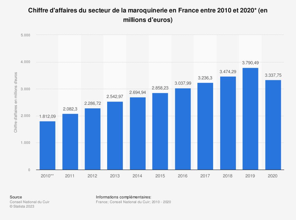 Statistique: Chiffre d'affaires du secteur de la maroquinerie en France entre 2010 et 2018* (en millions d'euros) | Statista