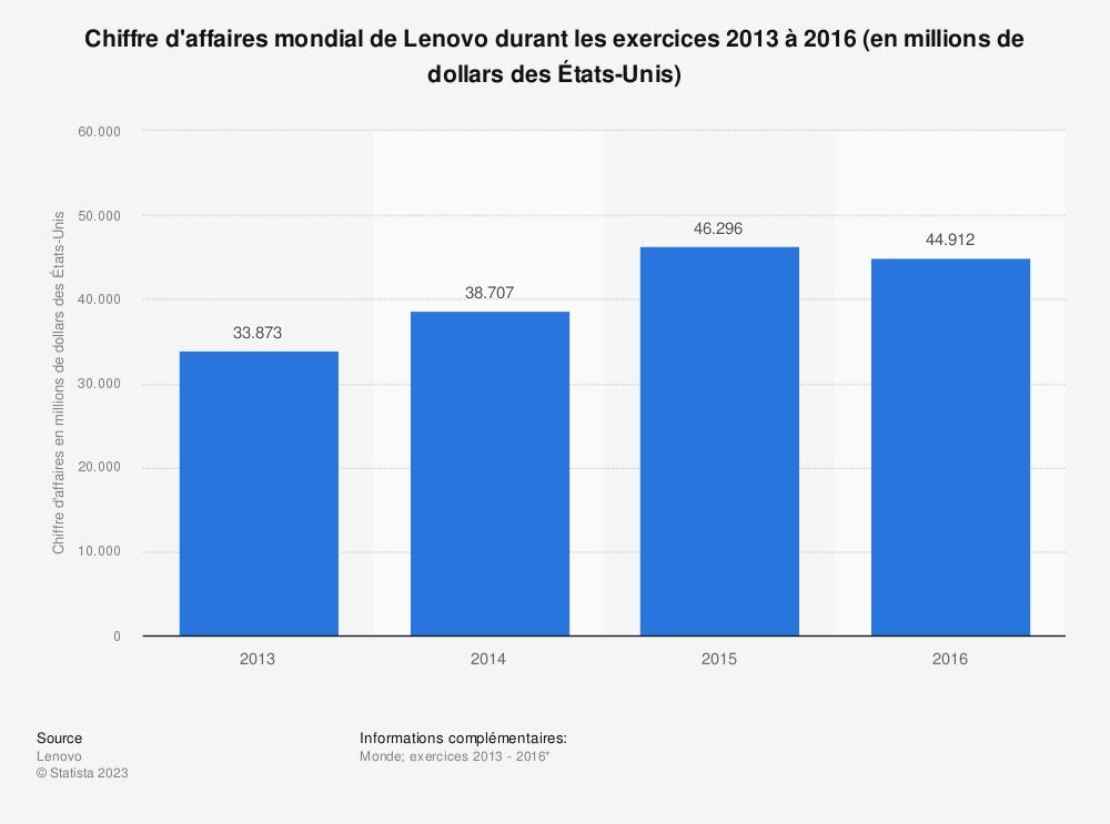 Statistique: Chiffre d'affaires mondial de Lenovo durant les exercices 2013 à 2016 (en millions de dollars des États-Unis) | Statista