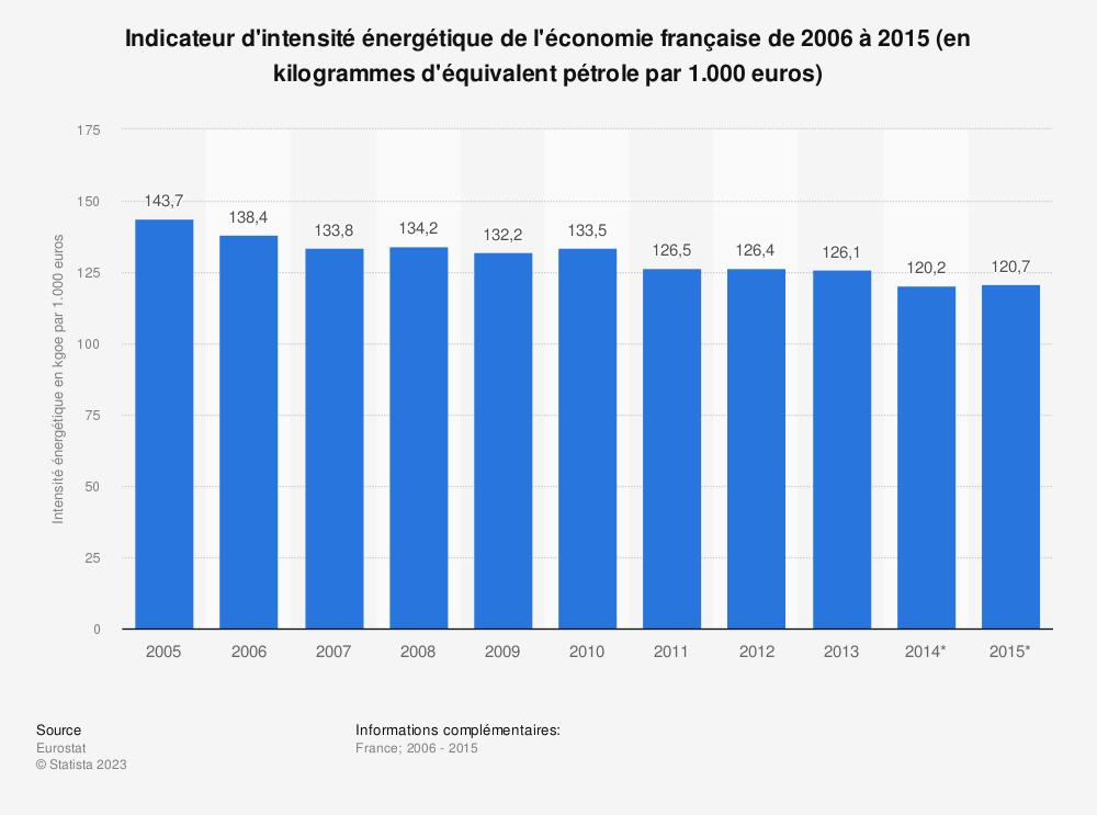 Statistique: Indicateur d'intensité énergétique de l'économie française de 2006 à 2015 (en kilogrammes d'équivalent pétrole par 1.000 euros) | Statista
