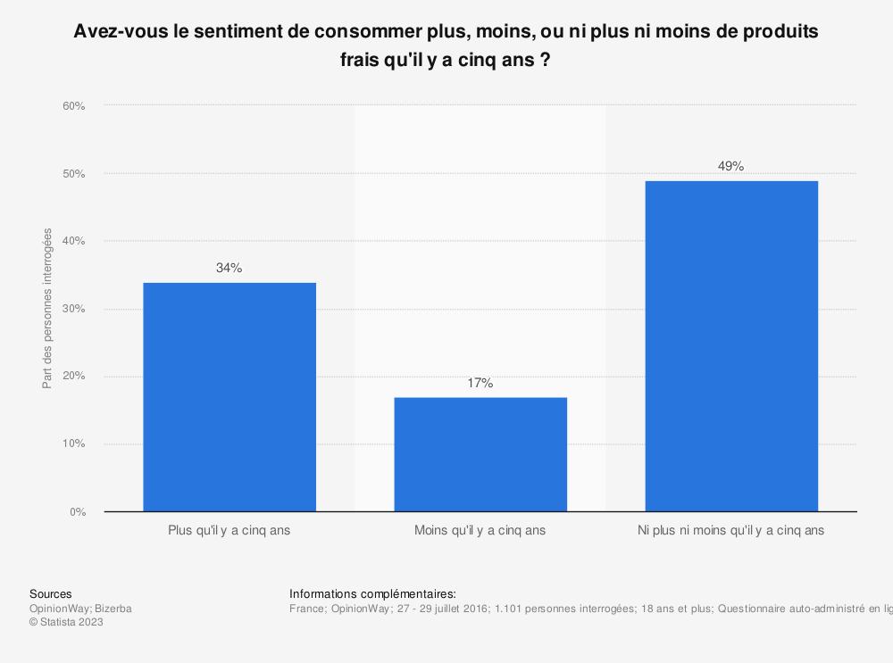Statistique: Avez-vous le sentiment de consommer plus, moins, ou ni plus ni moins de produits frais qu'il y a cinq ans ? | Statista