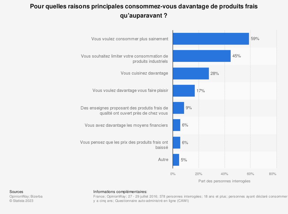 Statistique: Pour quelles raisons principales consommez-vous davantage de produits frais qu'auparavant ? | Statista