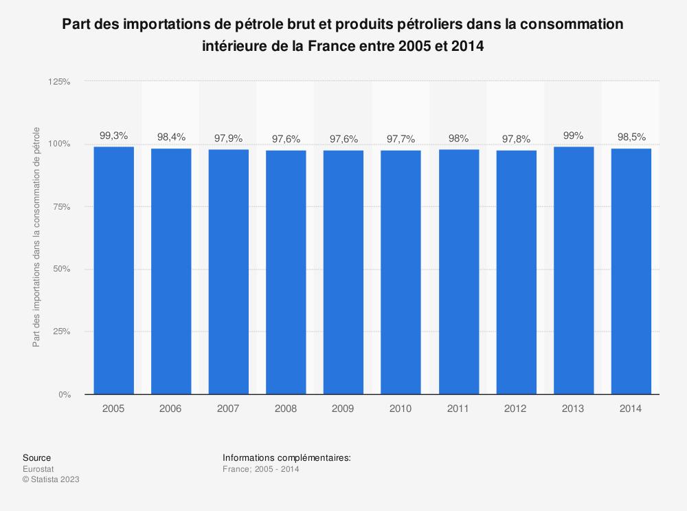Statistique: Part des importations de pétrole brut et produits pétroliers dans la consommation intérieure de la France entre 2005 et 2014 | Statista