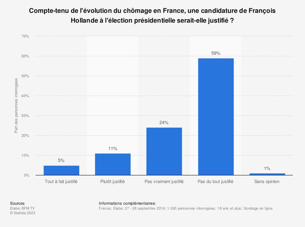 Statistique: Compte-tenu de l'évolution du chômage en France, une candidature de François Hollande à l'élection présidentielle serait-elle justifié ? | Statista