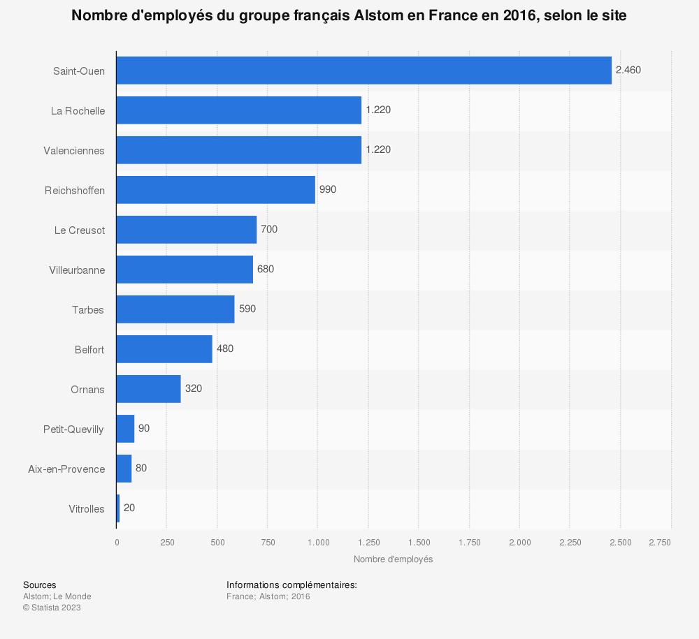 Statistique: Nombre d'employés du groupe français Alstom en France en 2016, par sites | Statista