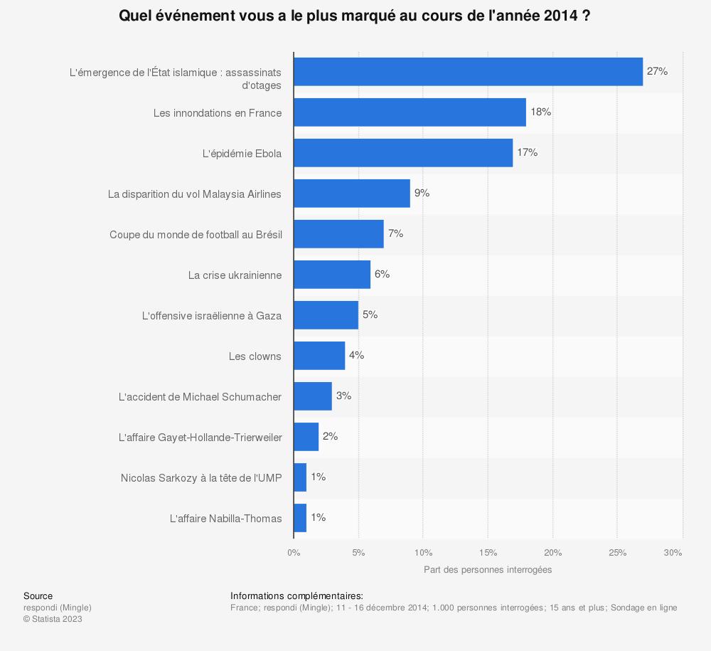 Statistique: Quel événement vous a le plus marqué au cours de l'année 2014 ? | Statista