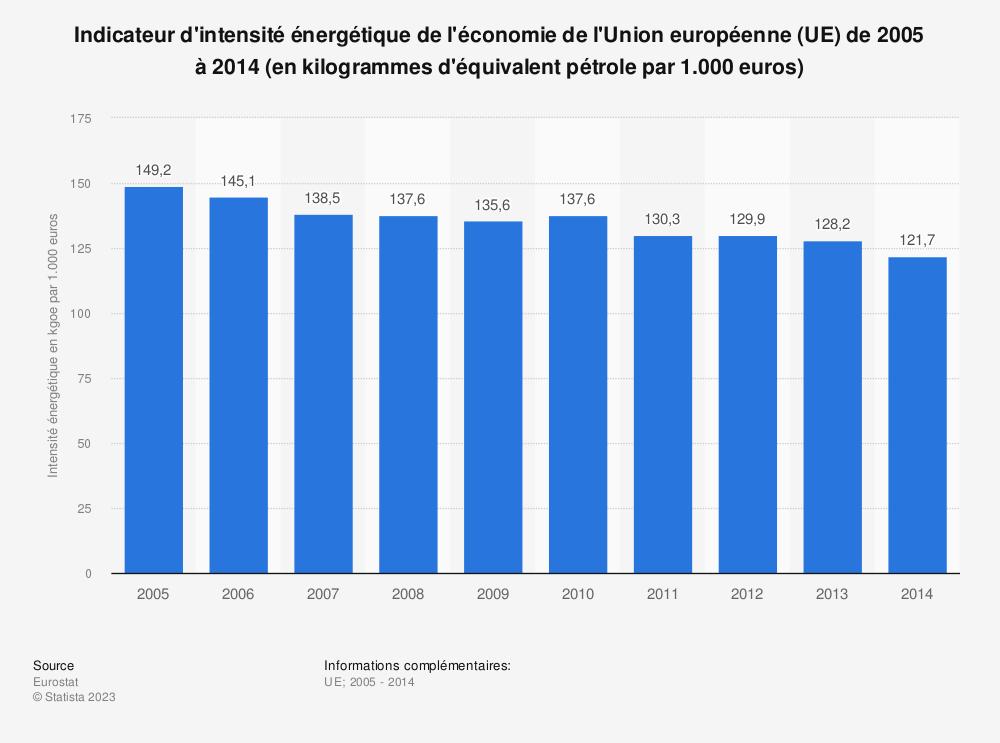Statistique: Indicateur d'intensité énergétique de l'économie de l'Union européenne (UE) de 2005 à 2014 (en kilogrammes d'équivalent pétrole par 1.000 euros) | Statista