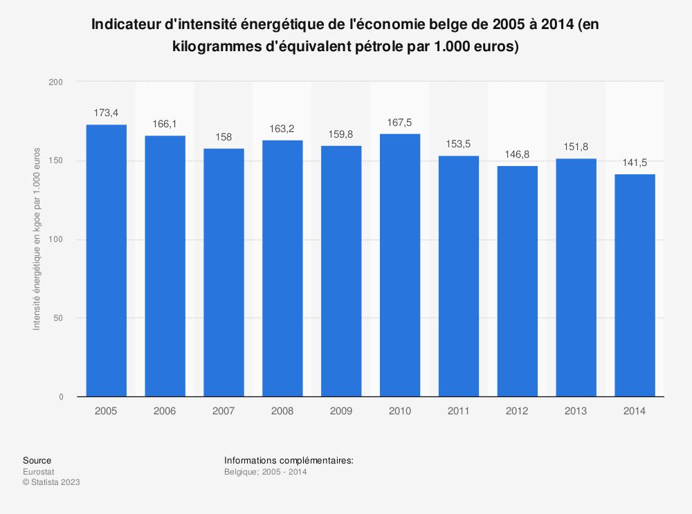 Statistique: Indicateur d'intensité énergétique de l'économie belge de 2005 à 2014 (en kilogrammes d'équivalent pétrole par 1.000 euros) | Statista