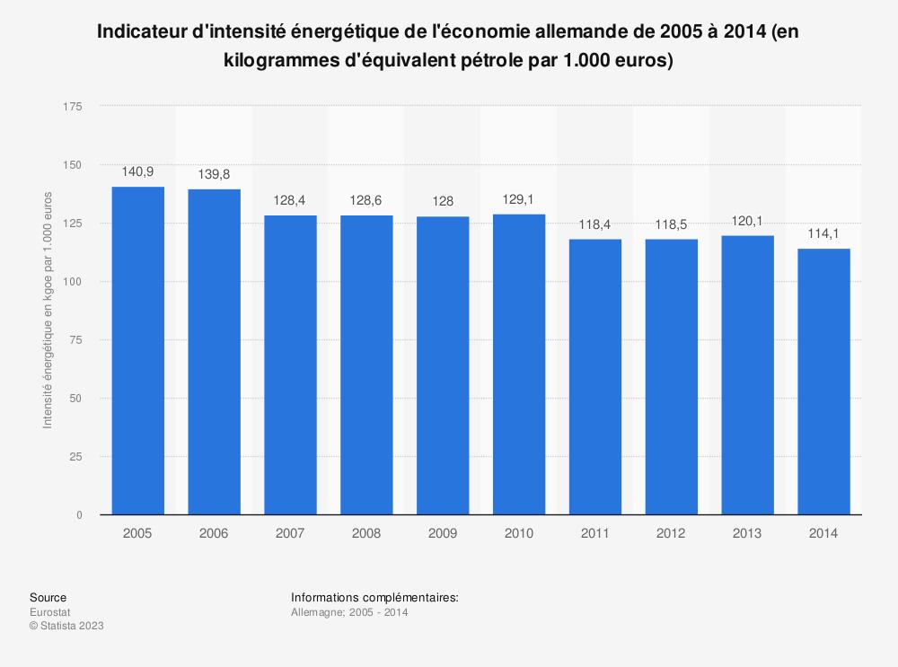 Statistique: Indicateur d'intensité énergétique de l'économie allemande de 2005 à 2014 (en kilogrammes d'équivalent pétrole par 1.000 euros) | Statista