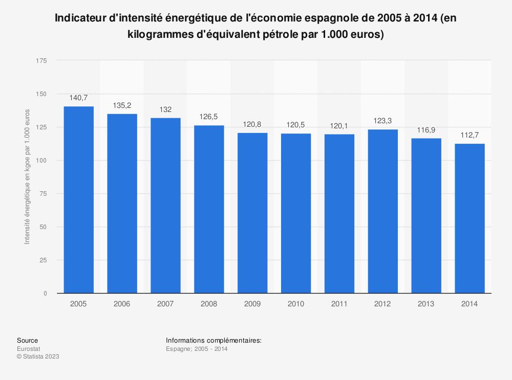 Statistique: Indicateur d'intensité énergétique de l'économie espagnole de 2005 à 2014 (en kilogrammes d'équivalent pétrole par 1.000 euros) | Statista