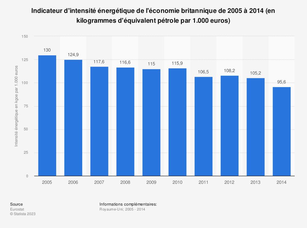 Statistique: Indicateur d'intensité énergétique de l'économie britannique de 2005 à 2014 (en kilogrammes d'équivalent pétrole par 1.000 euros) | Statista