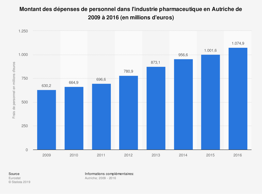 Statistique: Montant des dépenses de personnel dans l'industrie pharmaceutique en Autriche de 2009 à 2016 (en millions d'euros) | Statista