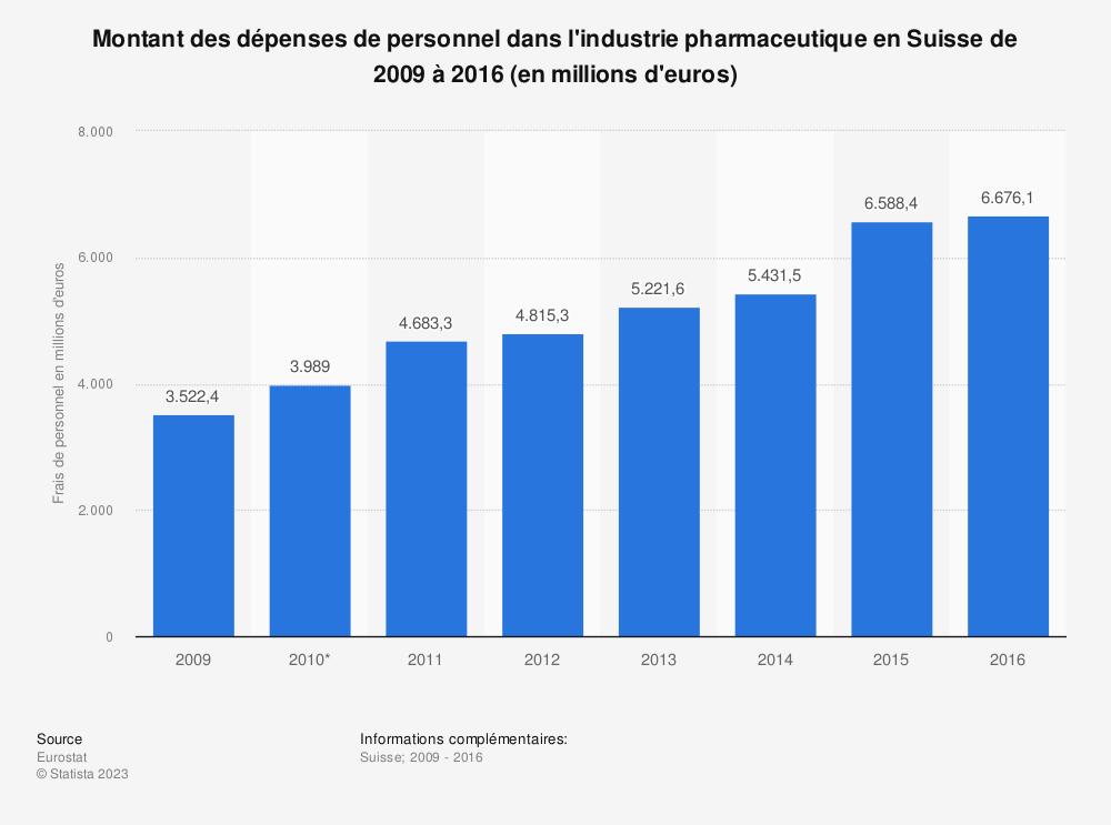 Statistique: Montant des dépenses de personnel dans l'industrie pharmaceutique en Suisse de 2009 à 2016 (en millions d'euros) | Statista