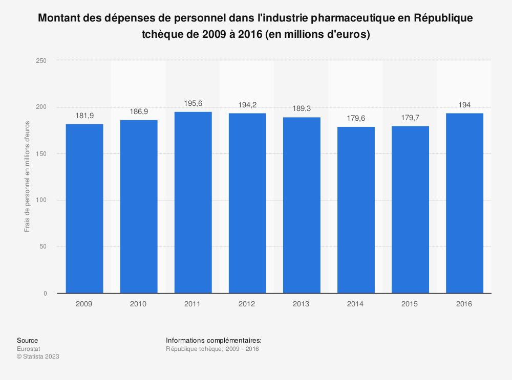 Statistique: Montant des dépenses de personnel dans l'industrie pharmaceutique en République tchèque de 2009 à 2016 (en millions d'euros) | Statista