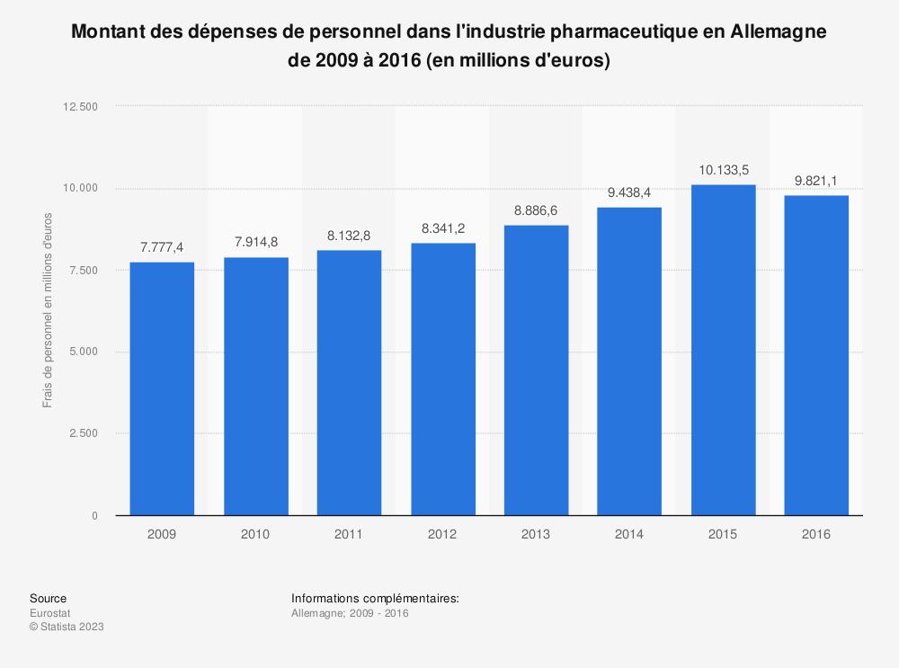 Statistique: Montant des dépenses de personnel dans l'industrie pharmaceutique en Allemagne de 2009 à 2016 (en millions d'euros) | Statista