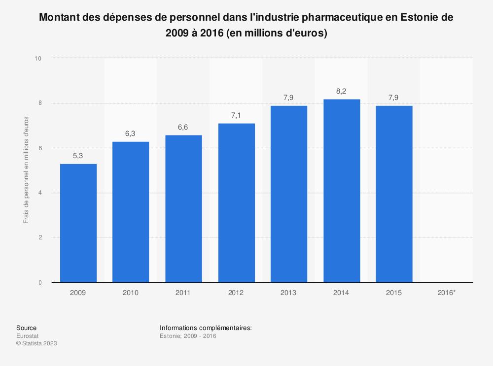 Statistique: Montant des dépenses de personnel dans l'industrie pharmaceutique en Estonie de 2009 à 2016 (en millions d'euros) | Statista