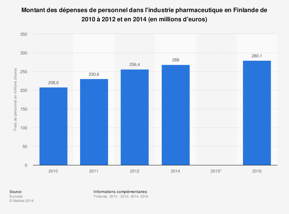 Statistique: Montant des dépenses de personnel dans l'industrie pharmaceutique en Finlande de 2010 à 2012 et en 2014 (en millions d'euros) | Statista