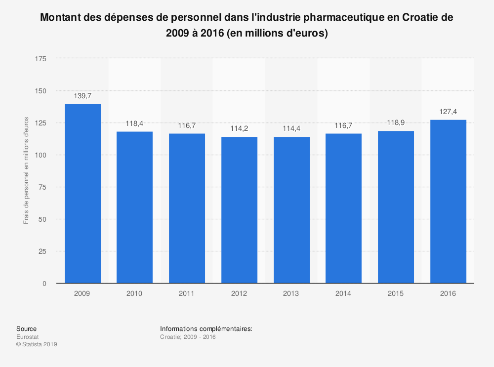 Statistique: Montant des dépenses de personnel dans l'industrie pharmaceutique en Croatie de 2009 à 2016 (en millions d'euros) | Statista