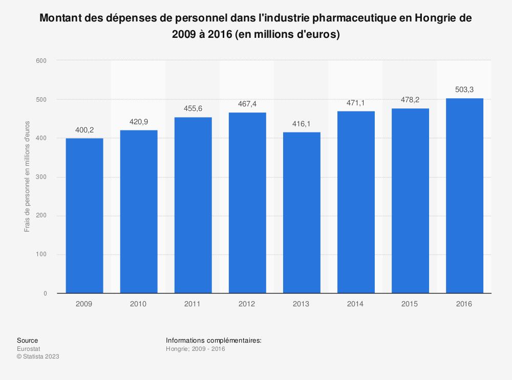 Statistique: Montant des dépenses de personnel dans l'industrie pharmaceutique en Hongrie de 2009 à 2016 (en millions d'euros) | Statista