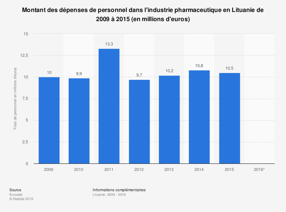 Statistique: Montant des dépenses de personnel dans l'industrie pharmaceutique en Lituanie de 2009 à 2015 (en millions d'euros) | Statista