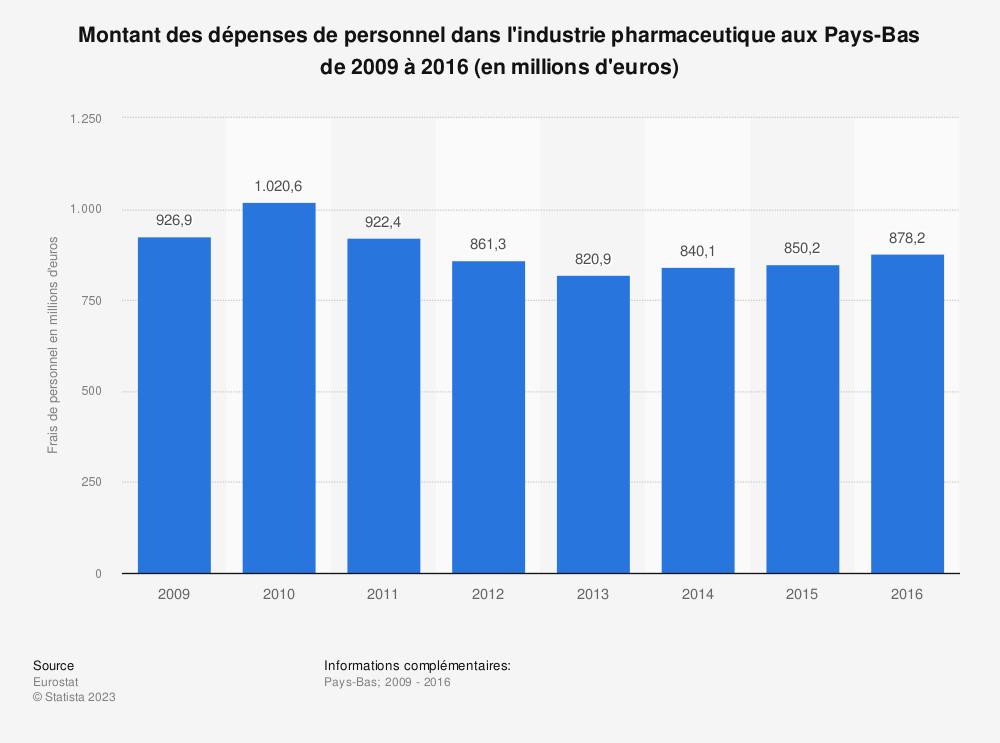Statistique: Montant des dépenses de personnel dans l'industrie pharmaceutique aux Pays-Bas de 2009 à 2016 (en millions d'euros) | Statista