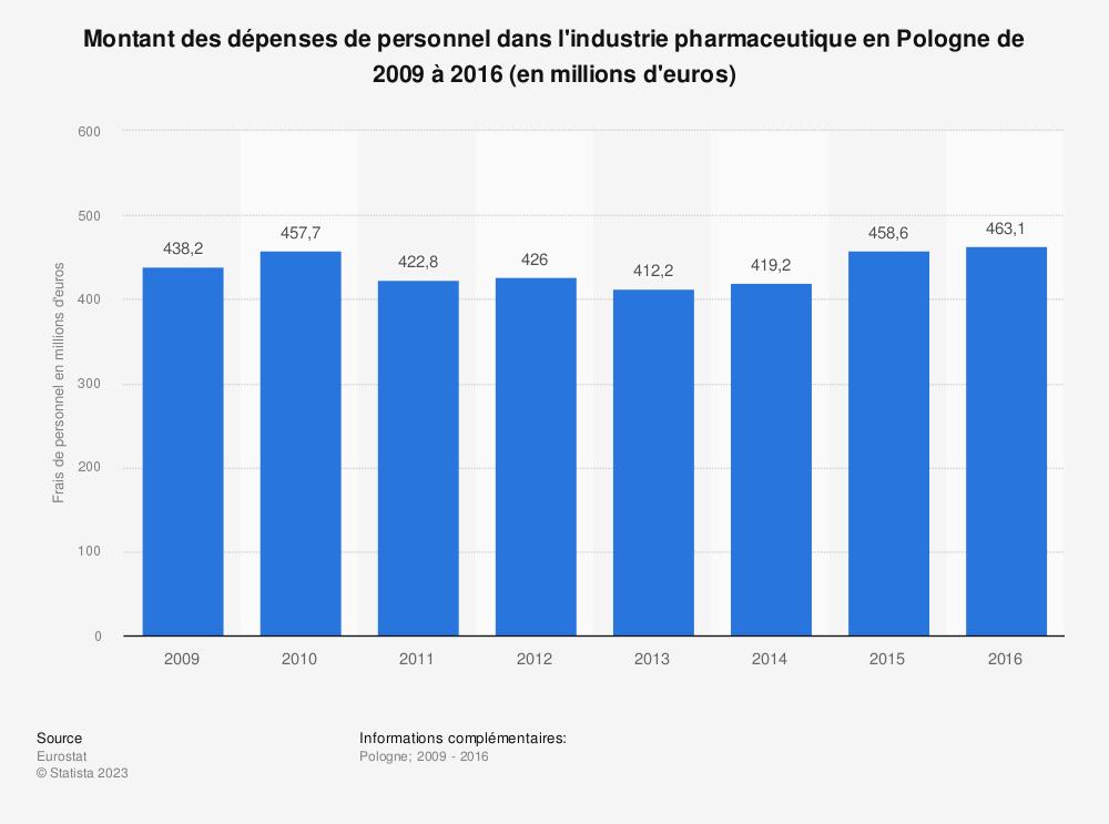 Statistique: Montant des dépenses de personnel dans l'industrie pharmaceutique en Pologne de 2009 à 2016 (en millions d'euros) | Statista