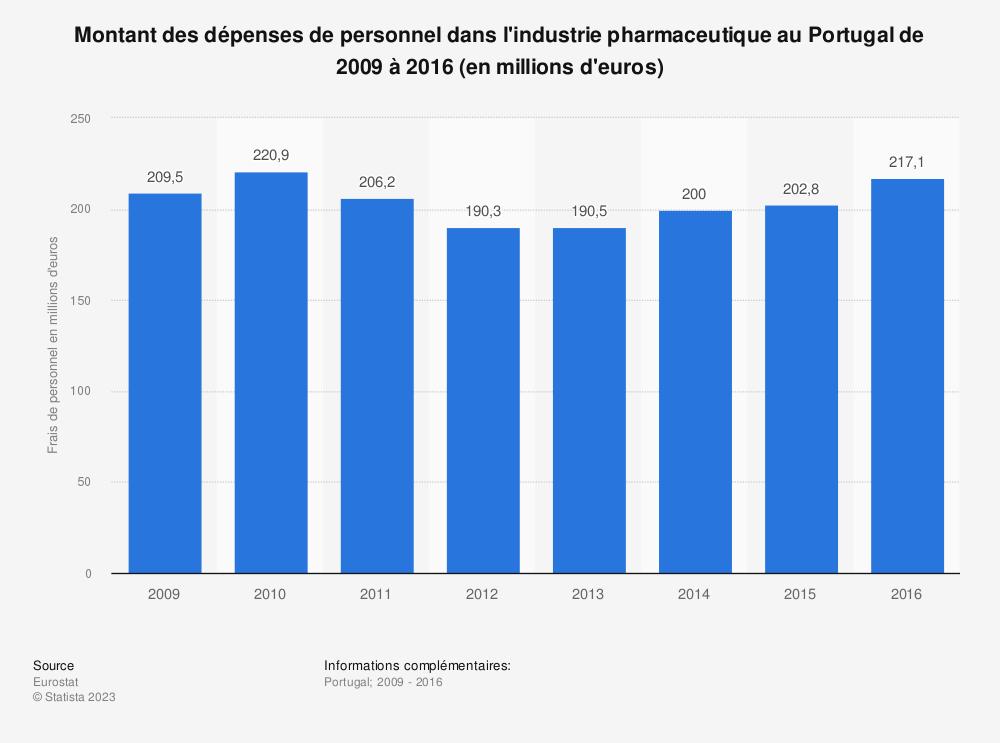 Statistique: Montant des dépenses de personnel dans l'industrie pharmaceutique au Portugal de 2009 à 2016 (en millions d'euros) | Statista
