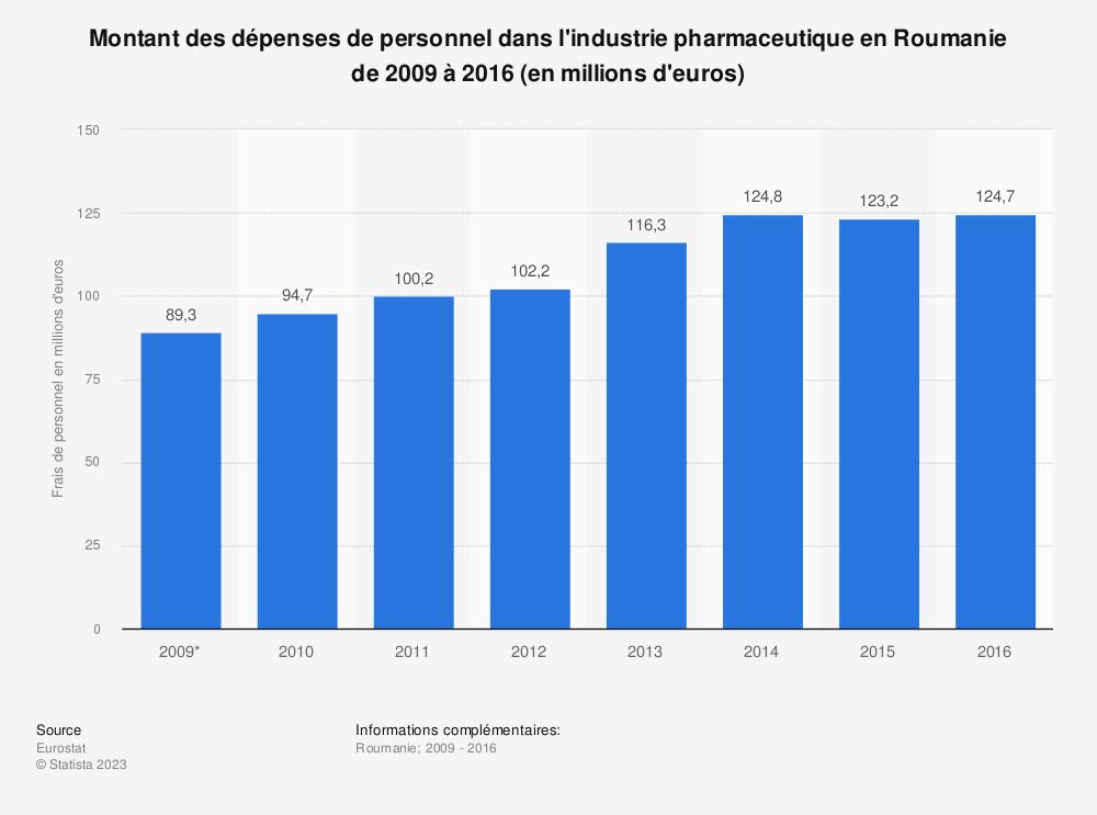Statistique: Montant des dépenses de personnel dans l'industrie pharmaceutique en Roumanie de 2009 à 2016 (en millions d'euros) | Statista