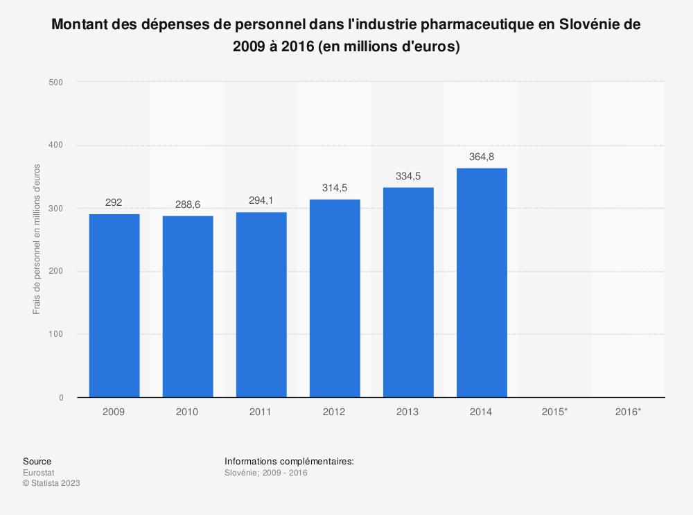 Statistique: Montant des dépenses de personnel dans l'industrie pharmaceutique en Slovénie de 2009 à 2016 (en millions d'euros) | Statista