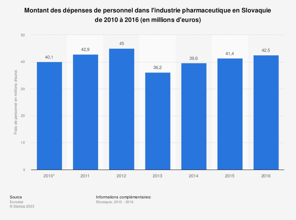 Statistique: Montant des dépenses de personnel dans l'industrie pharmaceutique en Slovaquie de 2010 à 2016 (en millions d'euros) | Statista