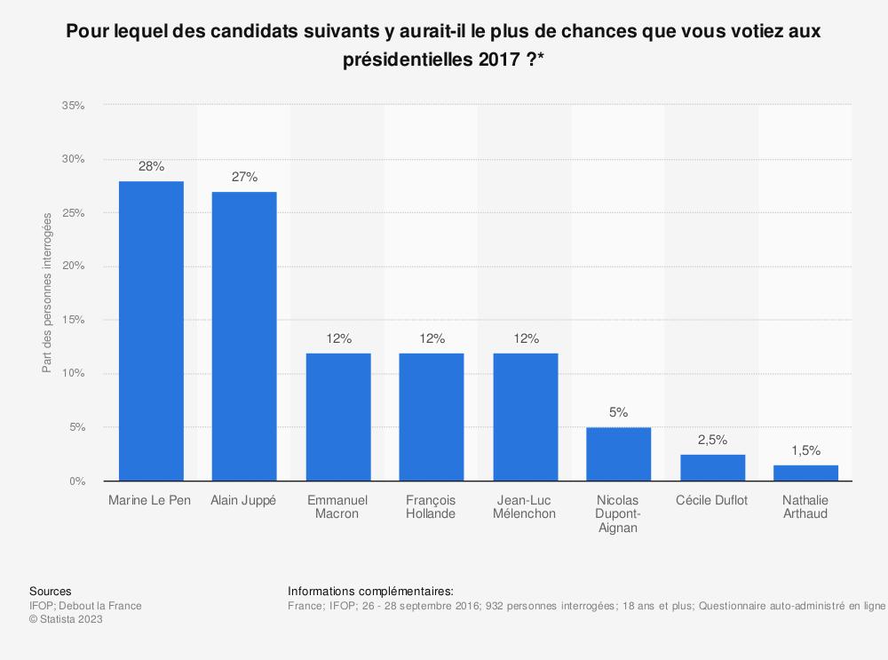 Statistique: Pour lequel des candidats suivants y aurait-il le plus de chances que vous votiez aux présidentielles 2017 ?* | Statista