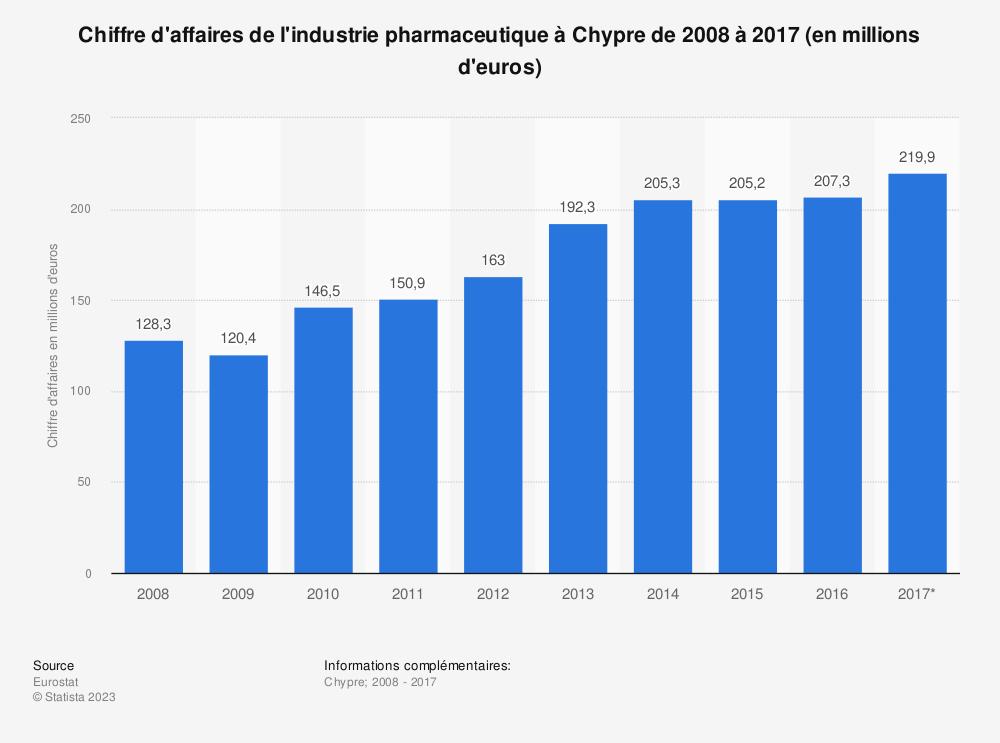 Statistique: Chiffre d'affaires de l'industrie pharmaceutique à Chypre de 2008 à 2017 (en millions d'euros) | Statista