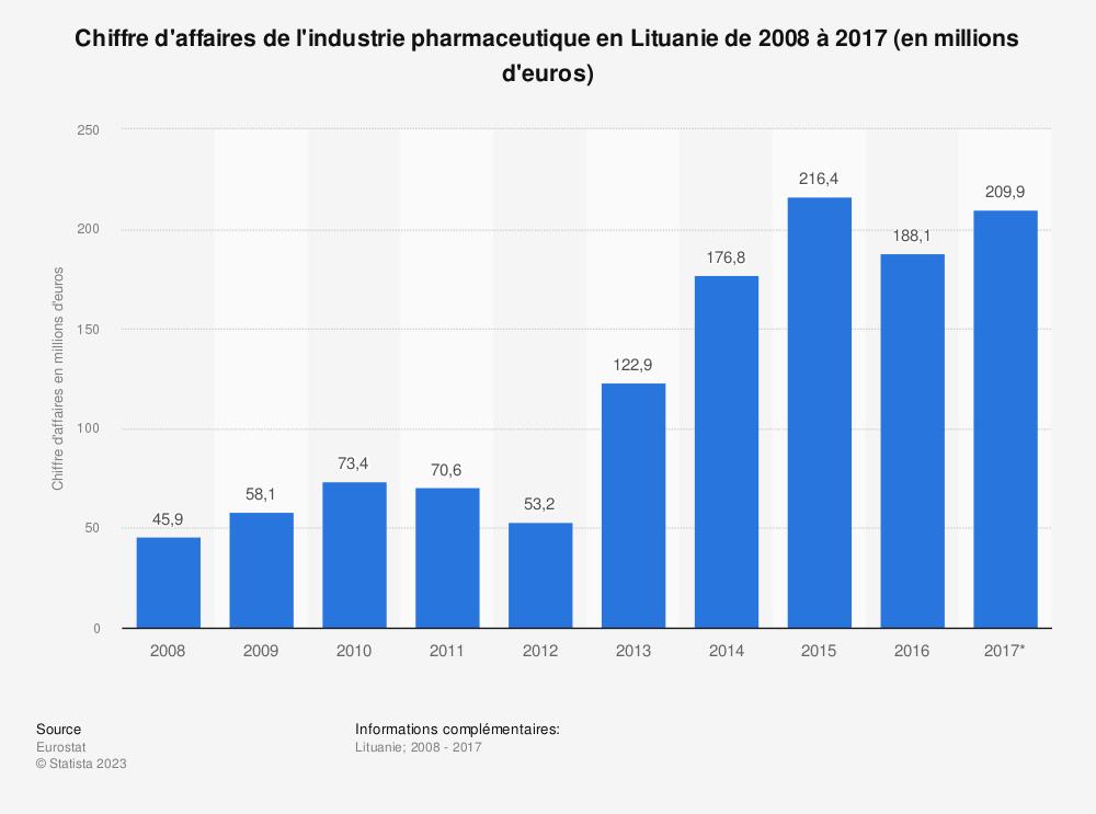 Statistique: Chiffre d'affaires de l'industrie pharmaceutique en Lituanie de 2008 à 2017 (en millions d'euros) | Statista