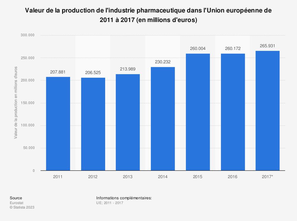Statistique: Valeur de la production de l'industrie pharmaceutique dans l'Union européenne de 2011 à 2017 (en millions d'euros) | Statista