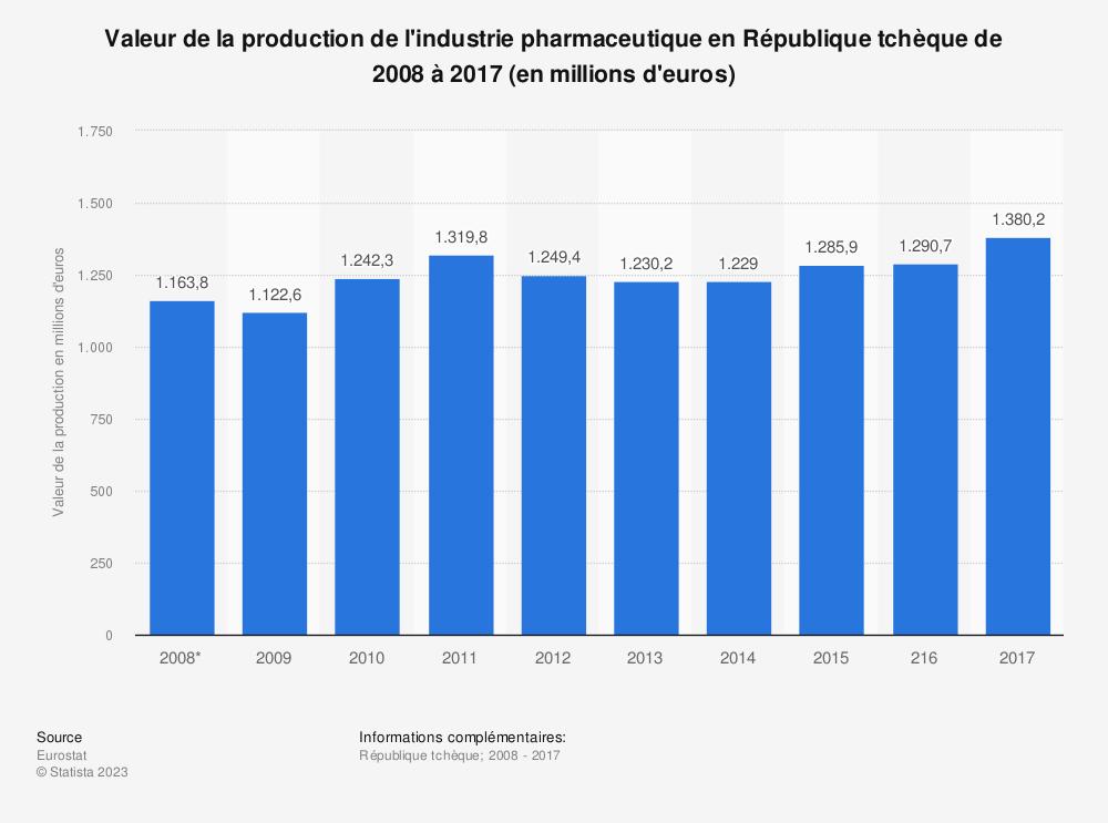 Statistique: Valeur de la production de l'industrie pharmaceutique en République tchèque de 2008 à 2017 (en millions d'euros) | Statista