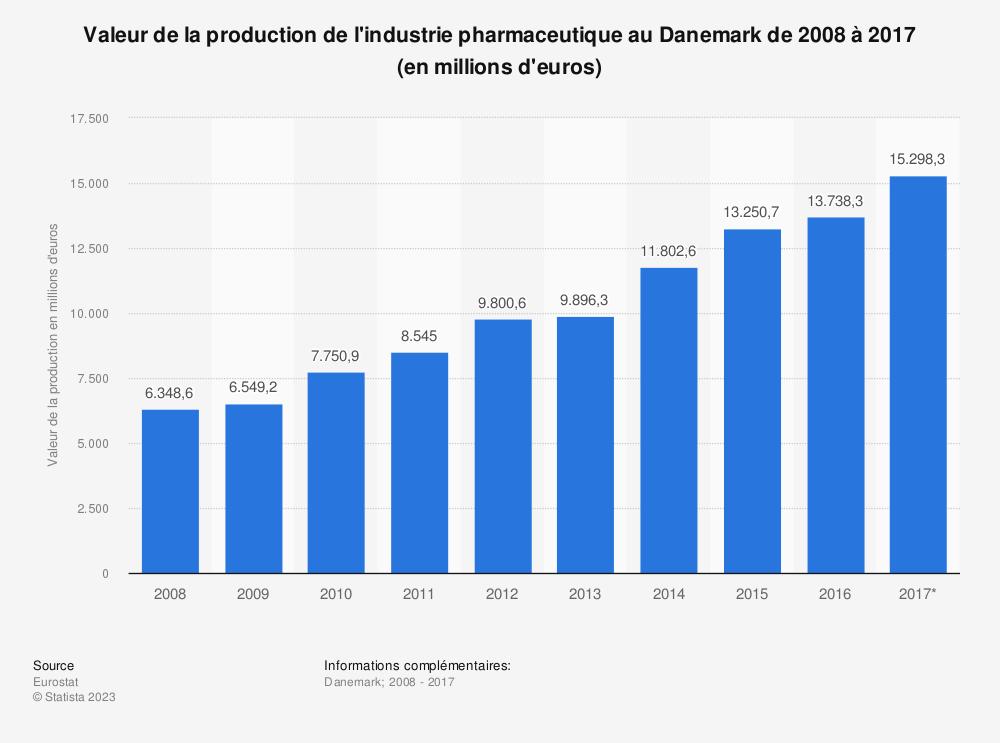 Statistique: Valeur de la production de l'industrie pharmaceutique au Danemark de 2008 à 2017 (en millions d'euros) | Statista