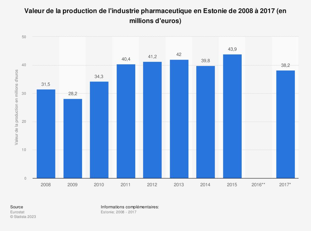 Statistique: Valeur de la production de l'industrie pharmaceutique en Estonie de 2008 à 2017 (en millions d'euros) | Statista