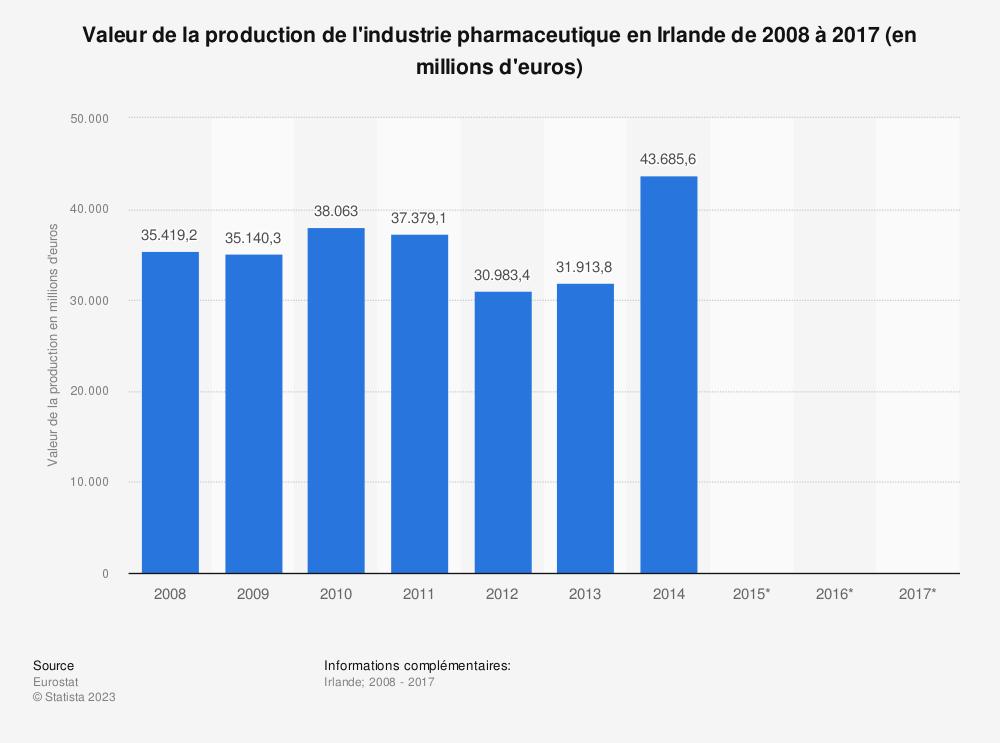 Statistique: Valeur de la production de l'industrie pharmaceutique en Irlande de 2008 à 2017 (en millions d'euros) | Statista