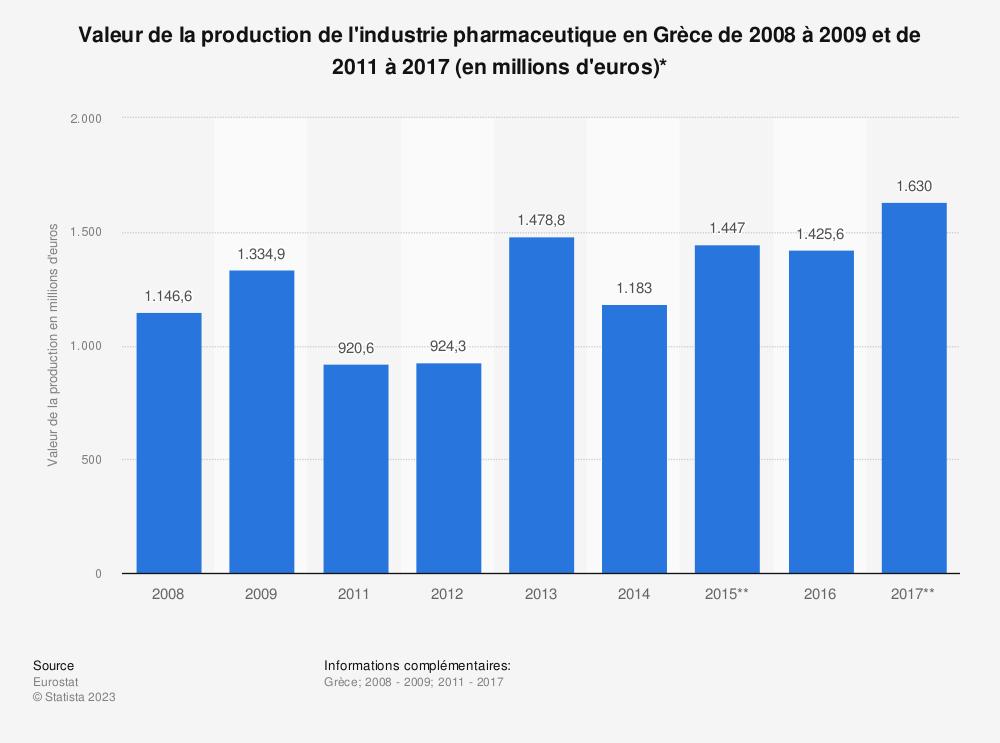 Statistique: Valeur de la production de l'industrie pharmaceutique en Grèce de 2008 à 2009 et de 2011 à 2017 (en millions d'euros)* | Statista