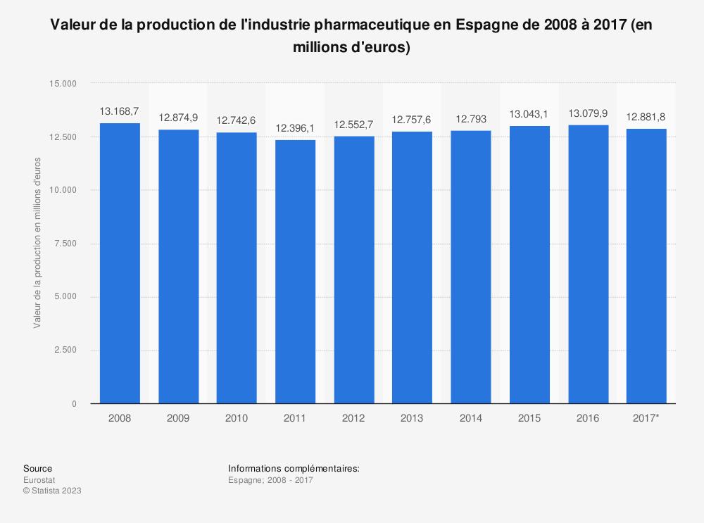 Statistique: Valeur de la production de l'industrie pharmaceutique en Espagne de 2008 à 2017 (en millions d'euros) | Statista