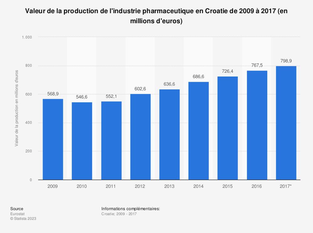 Statistique: Valeur de la production de l'industrie pharmaceutique en Croatie de 2009 à 2017 (en millions d'euros) | Statista