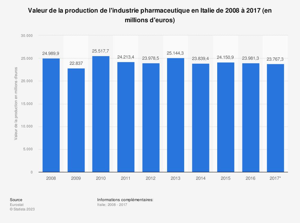 Statistique: Valeur de la production de l'industrie pharmaceutique en Italie de 2008 à 2017 (en millions d'euros) | Statista