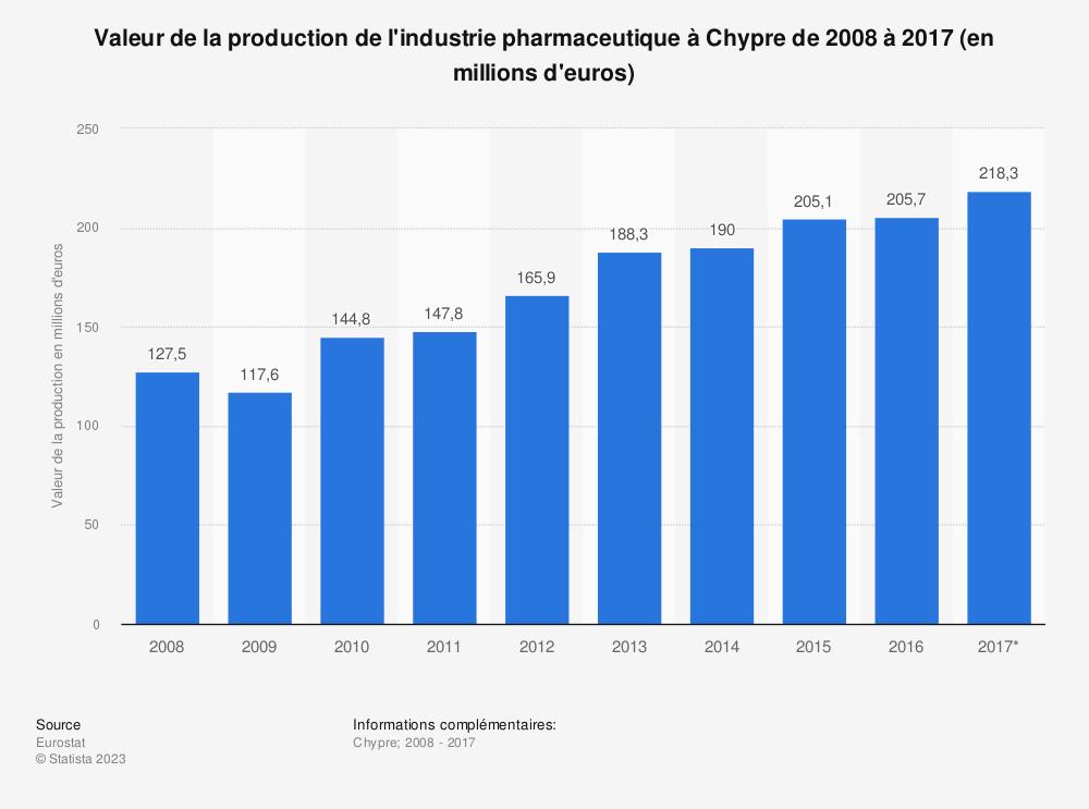 Statistique: Valeur de la production de l'industrie pharmaceutique à Chypre de 2008 à 2017 (en millions d'euros) | Statista