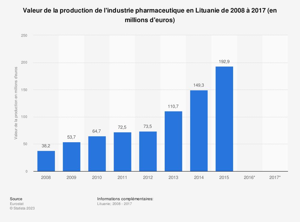Statistique: Valeur de la production de l'industrie pharmaceutique en Lituanie de 2008 à 2017 (en millions d'euros) | Statista